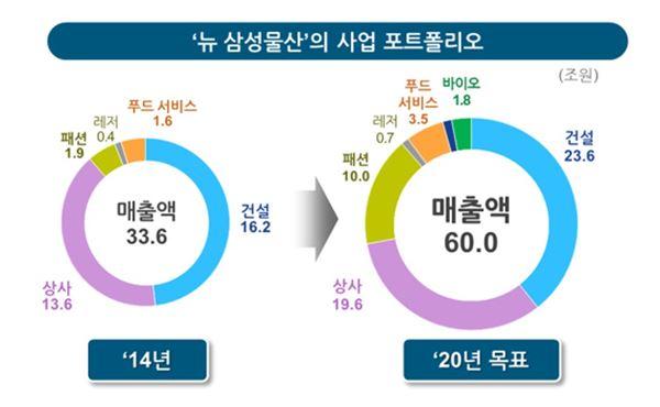 """뉴 삼성물산 """"5대 사업 바탕으로 2020년 매출 60조원 달성"""""""