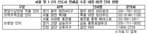 서울 전셋값으로 집마련 가능한 경기 아파트 '인기'