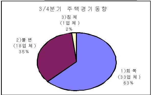 """주택건설업체 """"주택경기 3분기 최고조"""""""