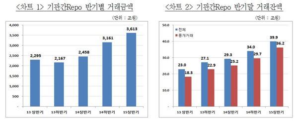 올 상반기 기관간Repo 거래 3613조원···전년比 47%↑