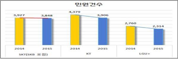 미래부, '정보통신방송서비스 민원동향' 발표