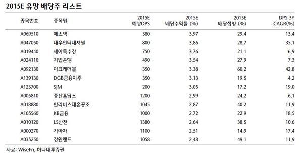 견조한 수익률·안정성, 배당주 매력 'UP'