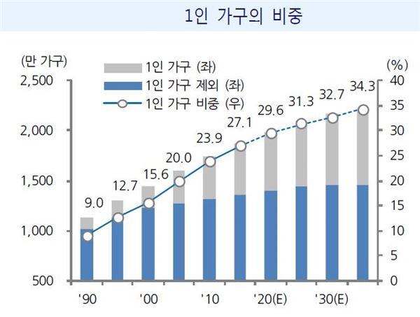 국내 1인 가구 급증, HMR·콘텐츠업 전망 '맑음'