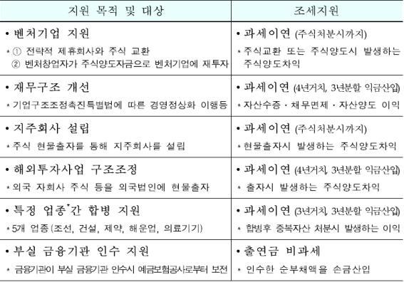 [2015 세법개정안]기업 사업재편계획으로 구조조정시 세제지원 신설