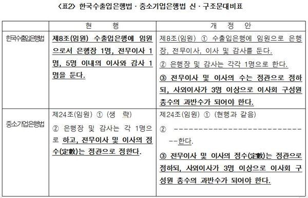 홍종학, 수출입·중소기업은행 사회이사 제도 강화 법안 발의