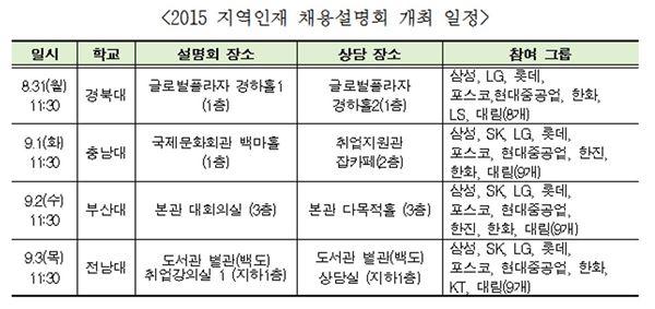 국내 11개 기업,  '2015 지역인재 채용설명회' 개최