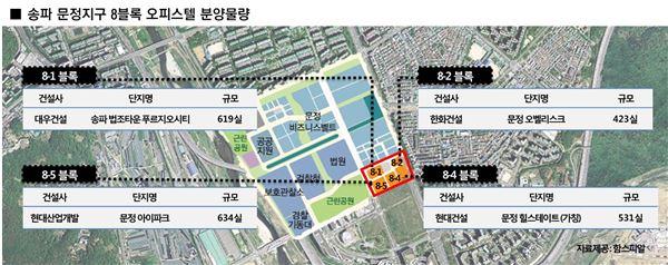 송파 문정지구 알짜 8블록을 잡아라…대형 건설사 오피스텔 분양 대전