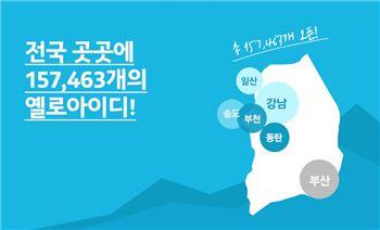 다음카카오 '옐로아이디' 1년 만에 15만 계정 돌파