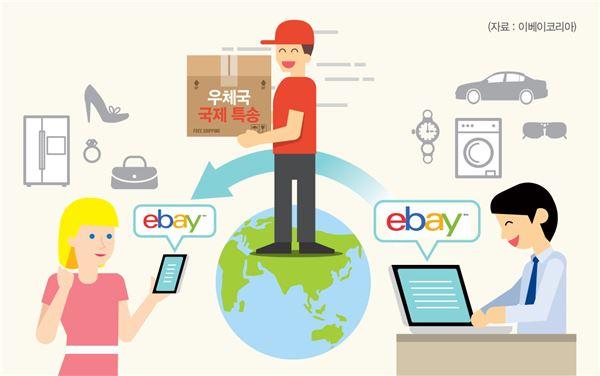 이베이코리아-우정사업본부, 중소기업 온라인 수출 지원 협력