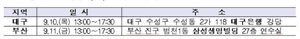금감원, 대구·부산서 '찾아가는 기업공시 설명회' 개최