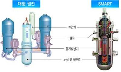 스마트 원자로, 수출 가능성 열려