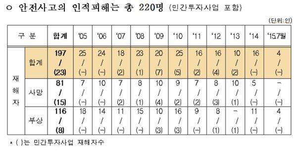 """""""철도건설 공사현장 매년 10명 꼴 사망"""""""