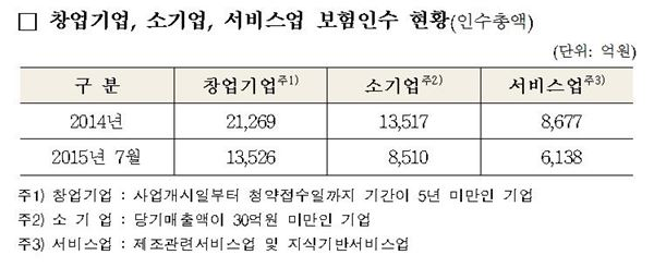 신보, 중소기업 지원 매출채권 16조원으로 확대