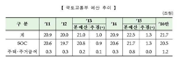 국토부 내년 예산 21조7000억…4대강 빚 원금 상환에 390억