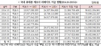 최민희, 삼성·LG 휴대폰 리베이트 연간 1조원대