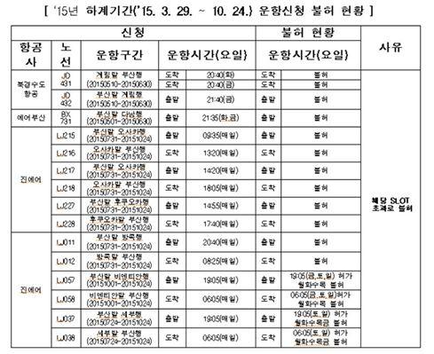 """[국감]""""김해공항 활주로 활용 미흡···올해만 1640억 손실"""""""