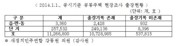 """""""한국감정원, 공동주택 가격 조사·산정 '엉망'"""""""