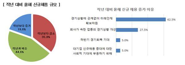 """전경련 """"500대 기업 10곳 중 6곳, 올해 신규채용 작년 수준 이상"""""""