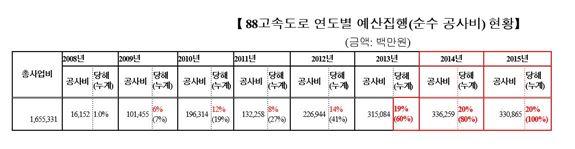 """""""4대강 사업으로 88고속도로 예산 축소 배정…준공 늦어져"""""""