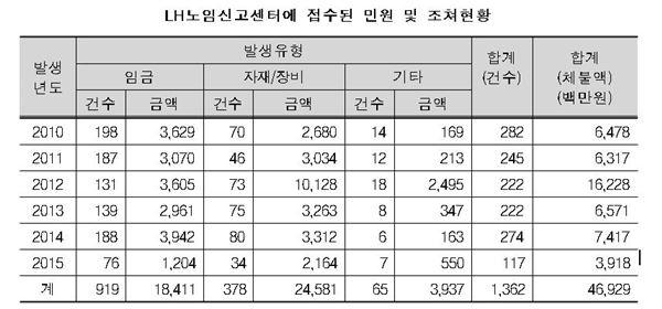[국감]LH 임금체불 도 넘었다