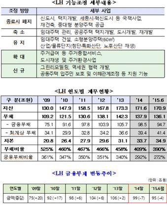 """""""LH 부채비율 390%…택지개발 등 수익사업 축소, 부채관리 '빨간불'"""""""
