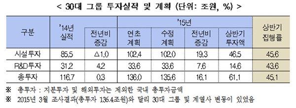 """전경련 """"30대 그룹 상반기 투자집행률 45.1%…계획대로 추진 중"""""""