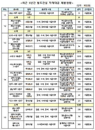 """""""철도시설공단, 최근 5년간 철도건설 자재대금 189억 체불"""""""