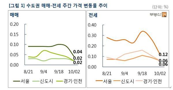 서울 재건축 39주 만에 상승세 멈춰