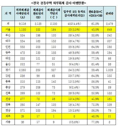 """""""전국 아파트 회계감사 대상 10곳 중 4곳, '감사 미이행'"""""""