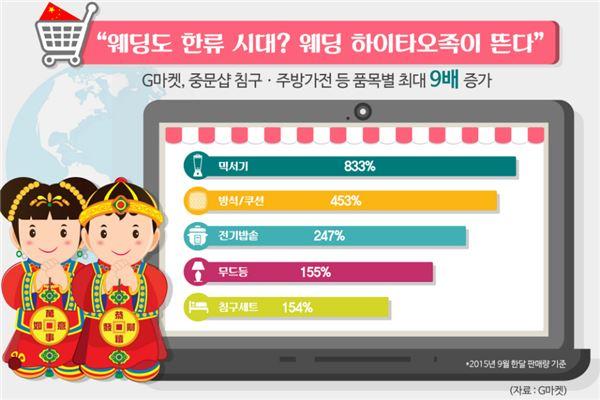 """지마켓 """"웨딩도 한류시대…중문샵 침구·주방가전 최대 9배 ↑"""""""
