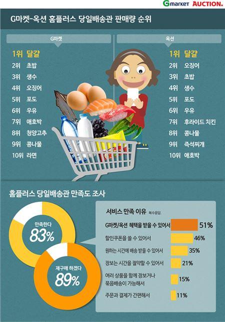 """G마켓·옥션 """"온라인 신선식품 당일배송 판매 1위는 '달걀'"""""""