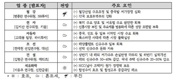 """전경련 """"2016년 국내 주력산업 경기회복, 여전히 불투명"""""""