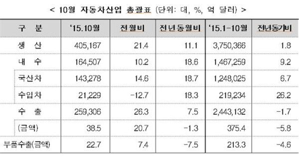 10월 車 내수판매 전년比 18.6%↑…개소세 인하효과