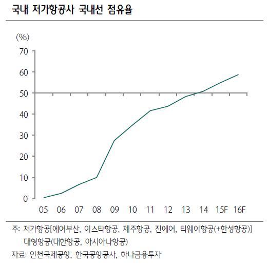 쭉쭉 뻗는 LCC산업…제주항공 상장으로 성장 '가속화'