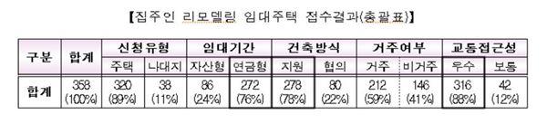 '집주인 리모델링' 임대 시범사업 경쟁률 4.47대 1
