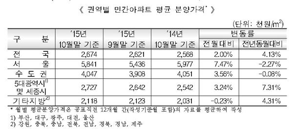 전국 민간아파트 평균 분양가격, 전년比 10만원 상승