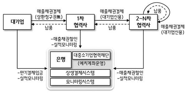 삼성SDI, 2·3차 협력사 위한 '상생결제시스템' 도입