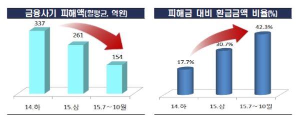 '그놈 목소리' 효과 톡톡…금융사기 피해액 감소추세