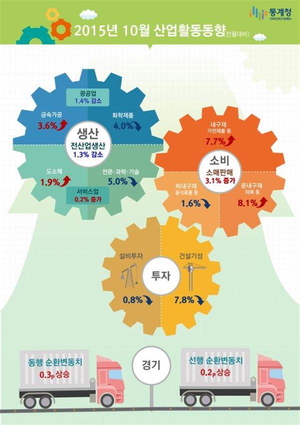10월 전산업생산 1.3%↓…생산은 '不好' 소비는 '好'(종합)