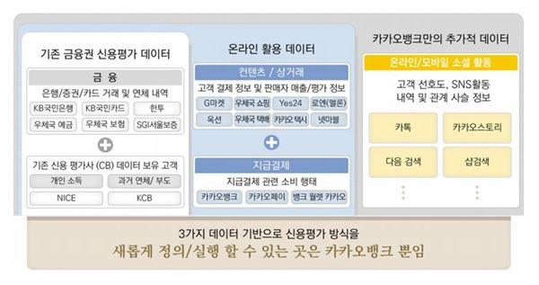 카카오·K 뱅크 중금리 대출 활성화 가능성은