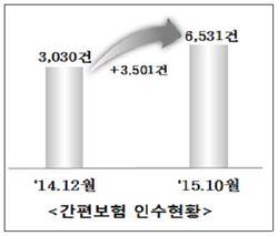 신보, '매출채권 간편보험' 인기몰이…월평균 가입 220건 증가