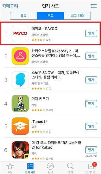 NHN엔터, 간편결제 '페이코'앱 애플 앱스토어 인기 1위