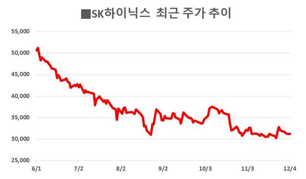 SK하이닉스, 3만원선 붕괴 초읽기···최태원 복귀 후 6개월간 40%↓