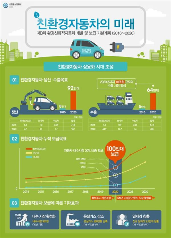 2020년 친환경車 100만대 보급…18兆 수출시장 만든다