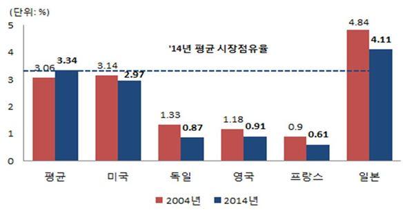 """김재홍 코트라 사장 """"내년 수출 2.7% 증가에 그칠 것"""""""