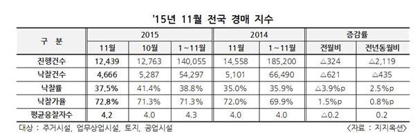 11월 법원경매 낙찰가율 72.8%, 토지경매 상승 중