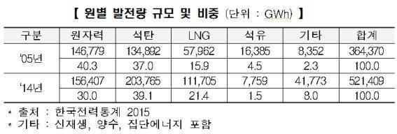 석탄발전 종말 '신기후체제'···韓 오히려 늘린다