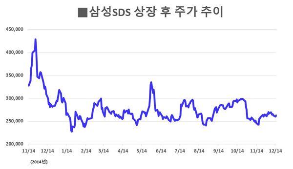 삼성SDS, 1년만에 주가·시총순위↓… '지배구조 수혜株' 명성 잃나