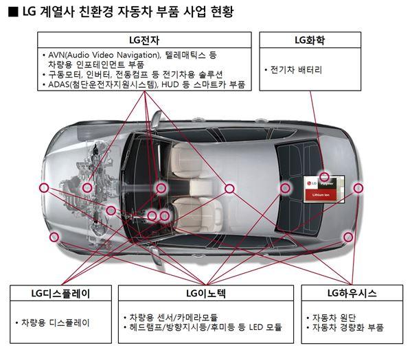 """미래 사업 승부 거는 LG그룹 """"車 부품이 효자"""""""