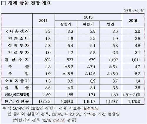 산업은행, 2016년 국내 경제성장률 3.0% 전망